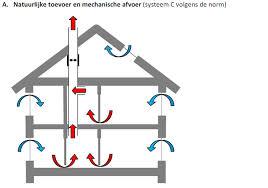 Ventilatiesystemen - Loodgieter Installateur Adri Meulemans ...